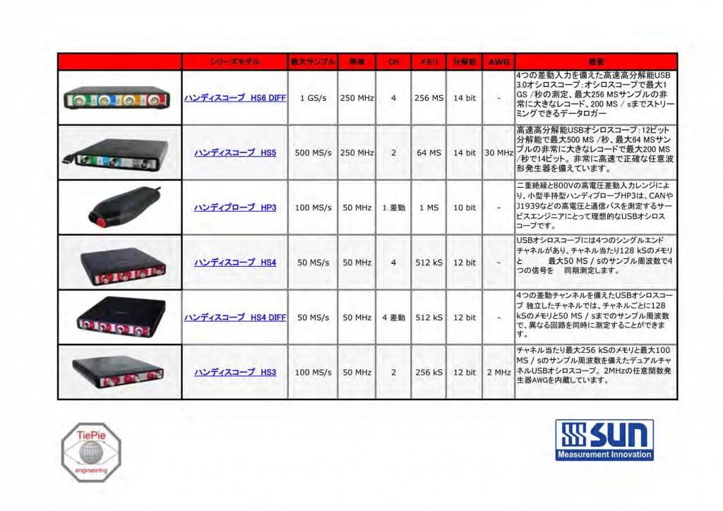 高性能USBオシロスコープセレクションガイド