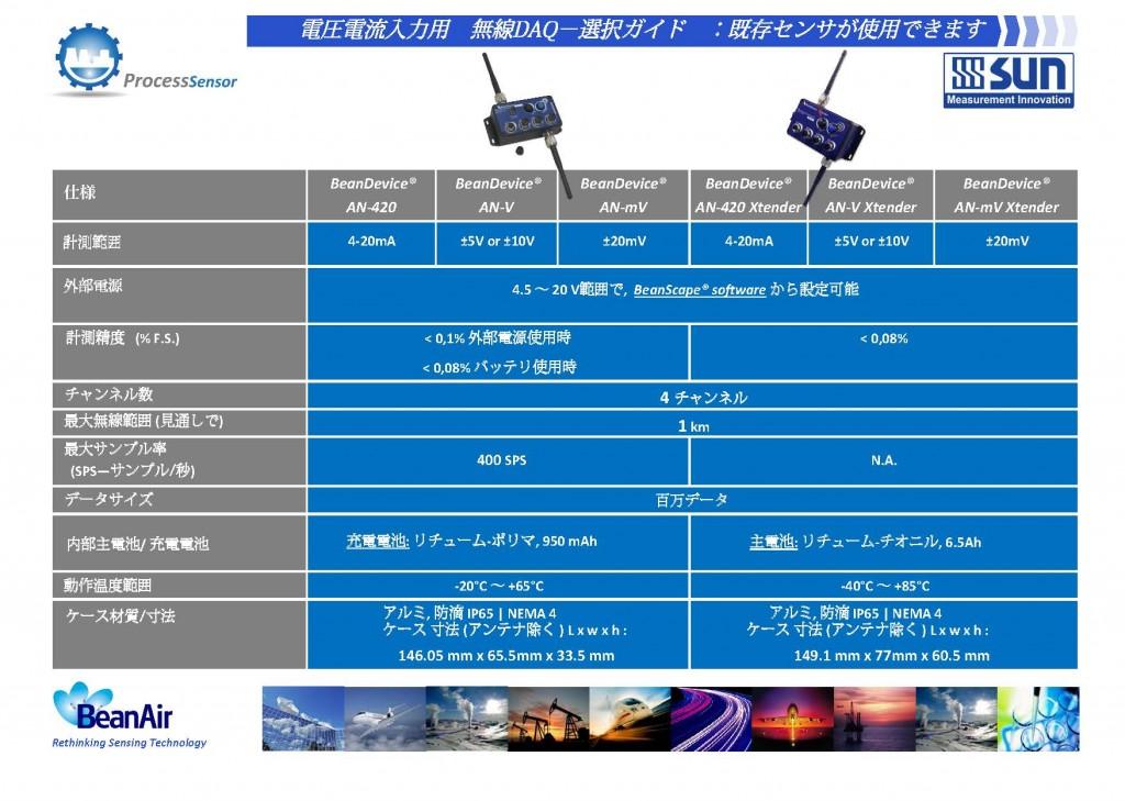 無線DAQ電圧/電流入力